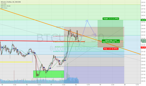 BTCUSD: Post FOMC jump and retracement, possibly leading to higher highs