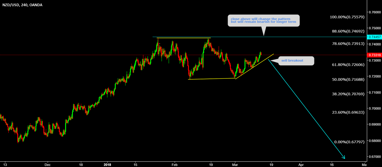 NZDUSD Sell the breakout dont miss it