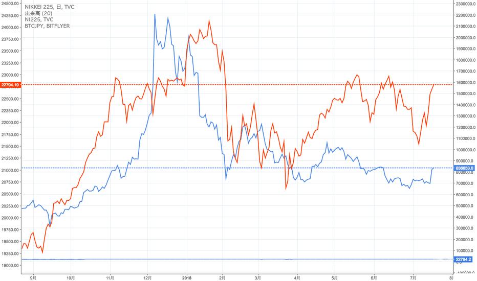 NI225: 日経平均とBTCの価格相関