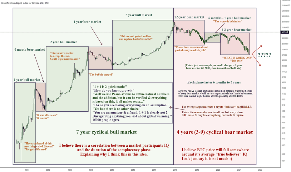 BLX: Daily crypto hate: Cyclical market cycles. A bull within a bear?