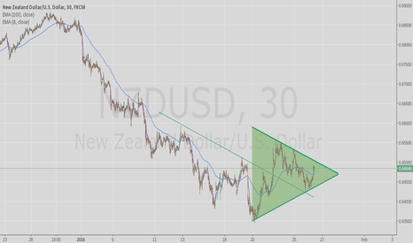 NZDUSD: breakout breakdown coming