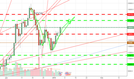 BTCUSD: BTC W buy now!