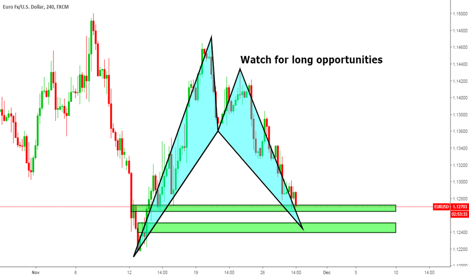 EURUSD: Ready to go up