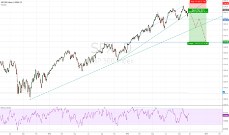 SPX: S&P 500 - breaking two trends lines in this year...