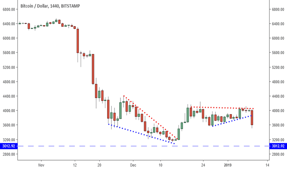 BTCUSD: Bitcoin: 3450 Support And Consolidating The Bottom.