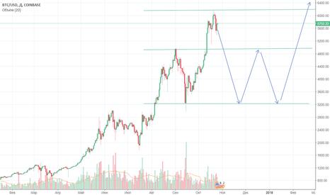 BTCUSD: Прогноз тренда BTC