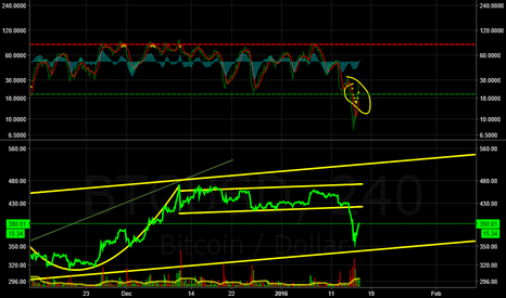 BTCUSD: Congrats on the sale Mike! Uptrend continues.