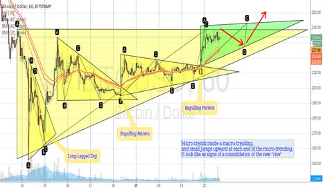 BTCUSD: BTC/USD (60 mim) Bitstamp