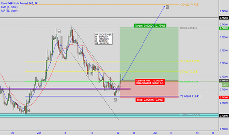EURGBP: EUR/GBP - BULLISH FIB FOR 300 PIPS