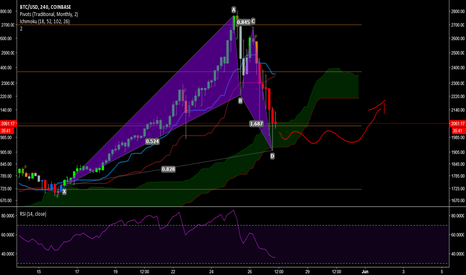 BTCUSD: BTCUSD Coinbase -  BAT Gartley