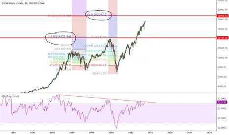 DOWI: Dow llegando a zona 161