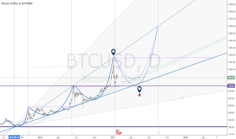 BTCUSD: Bitcoin, rise and much volatility