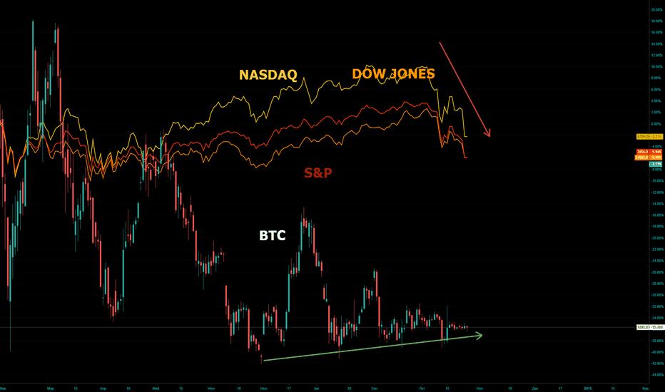 BTC1!: Фондовый рынок трещит по швам, а нам-то что?