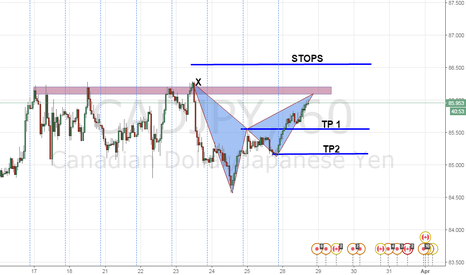 CADJPY: POSSIBLE SHORT ON A BEARISH BAT PATTERN.