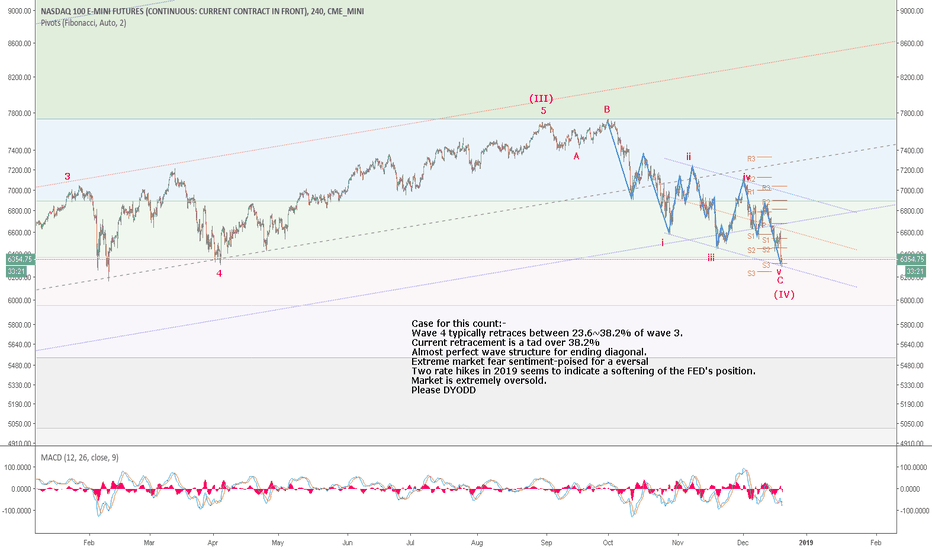 NQ1!: NQ1/NDX/QQQ: Making a case for the end of wave 4 correction