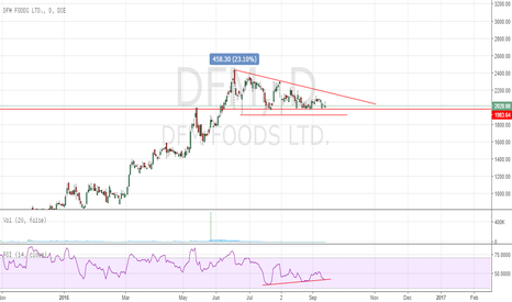 DFM: DFM Foods - Descending Triangle Breakout