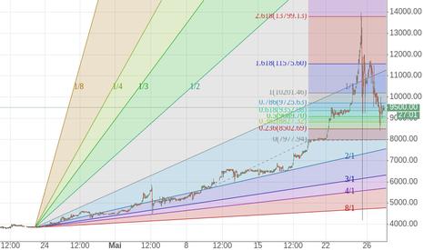 BTCBRL: Bitcoin depois do dia 22/04 começou a subir