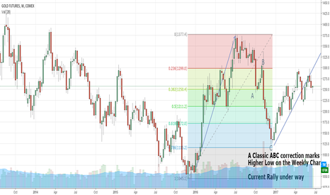 GC1!: Gold and Commodities setting up for Tactical Move Higher