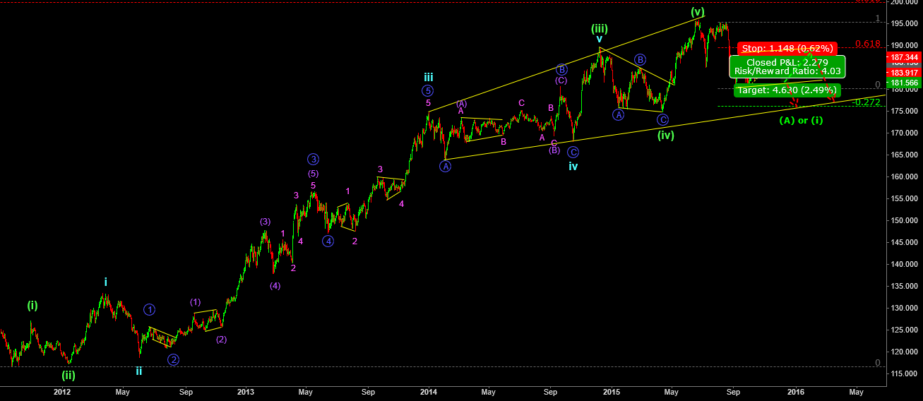 GBPJPY wave count