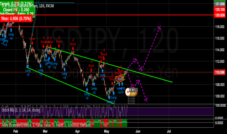 USDJPY: Critical Point