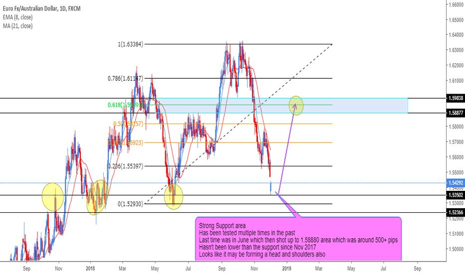 EURAUD: Possible Buy Trade on EURAUD