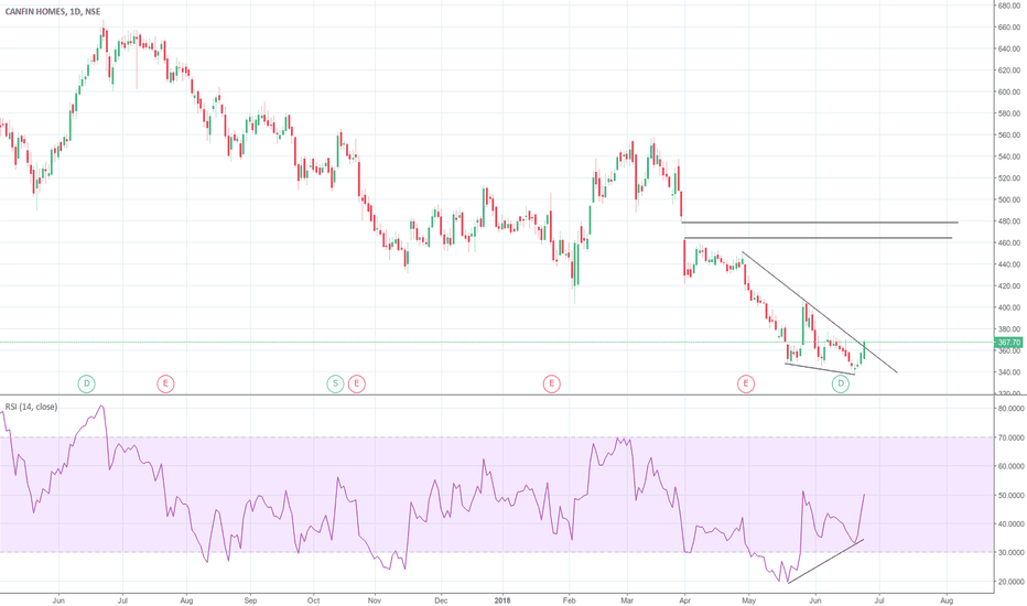 CANFINHOME: RSI Divergence