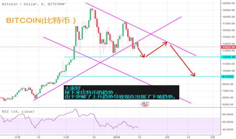 BTCUSD: 比特币突破上升趋势