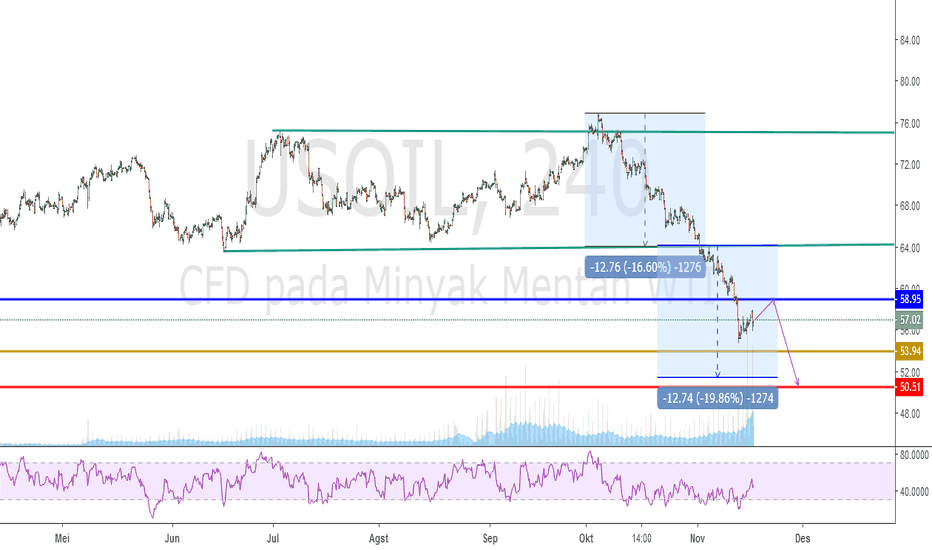 USOIL: USOIL DOUBLE TOP and RETRACE