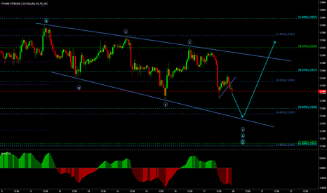 GBPUSD: GBPUSD z-wave down to complete the corrective structure