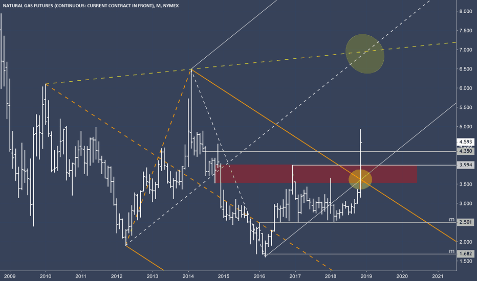 NG1!: NG - NatGas on it's path to the 3rd high