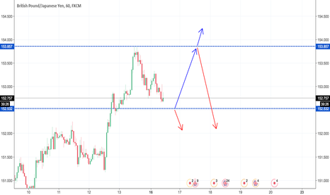 GBPJPY: GBPJPY move today