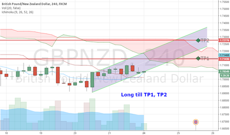 GBPNZD: Long GBP/NZD (Short Term counter trend)