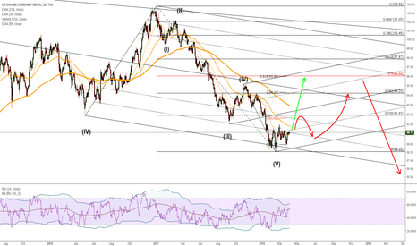 DXY: Dollar to correct higher in wave II or (B)