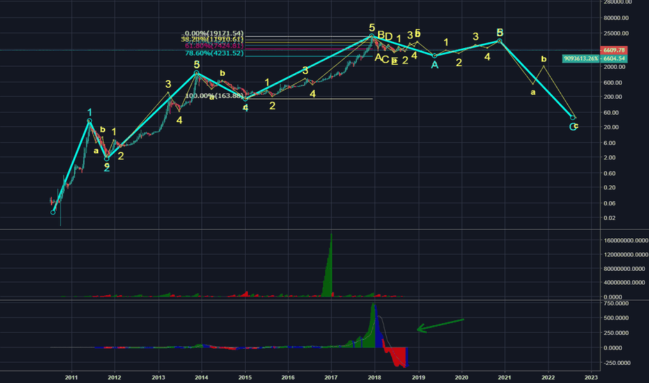 BLX: Bitcoin Primary Wave Count