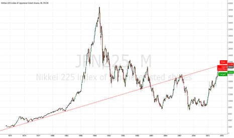 JPN225: Short With Stop Loss For Huge Target 18000 ~ 17000 ~ 15000