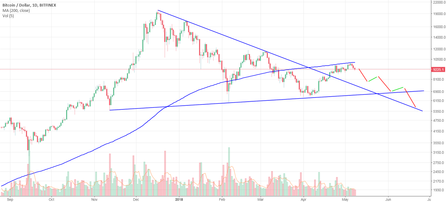 BTC bubble, goes on its sweet way down after a bull trap.