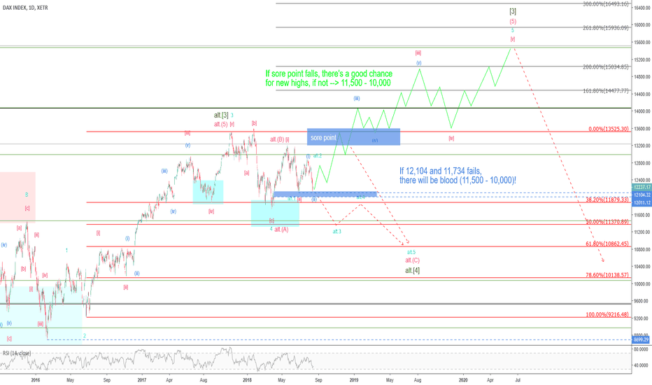 DAX: Mr. Dax – 70% chance for lift off