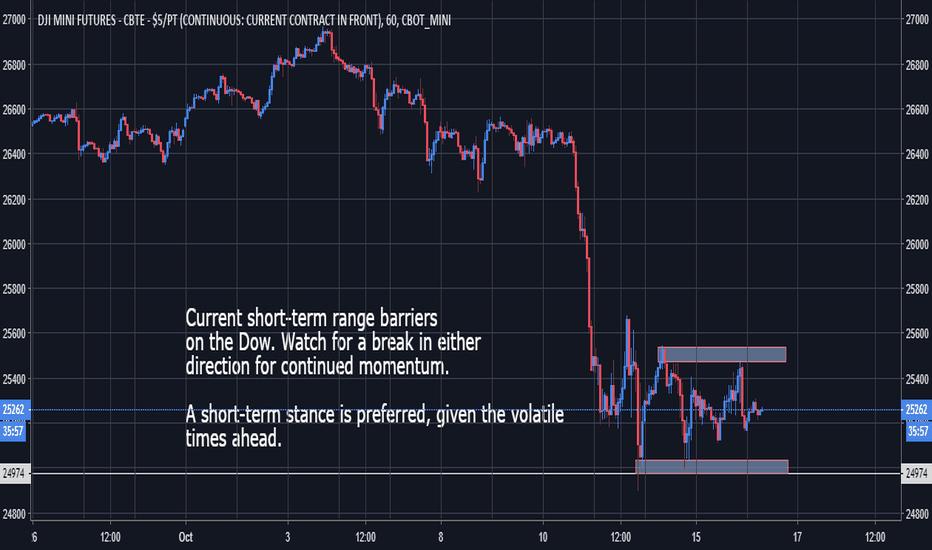 YM1!: Dow Jones - Short-Term Range conditions continue