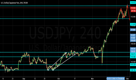 USDJPY: we will see you next week