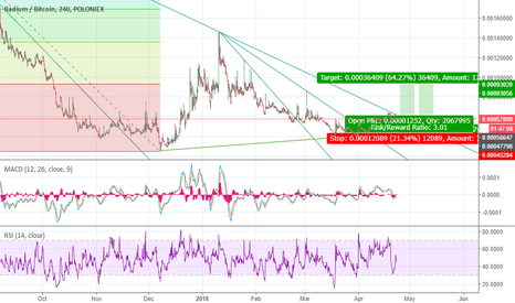 RADSBTC: $RADS.X two setups from what i can see.