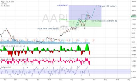 AAPL: 150 dollar target in Apple