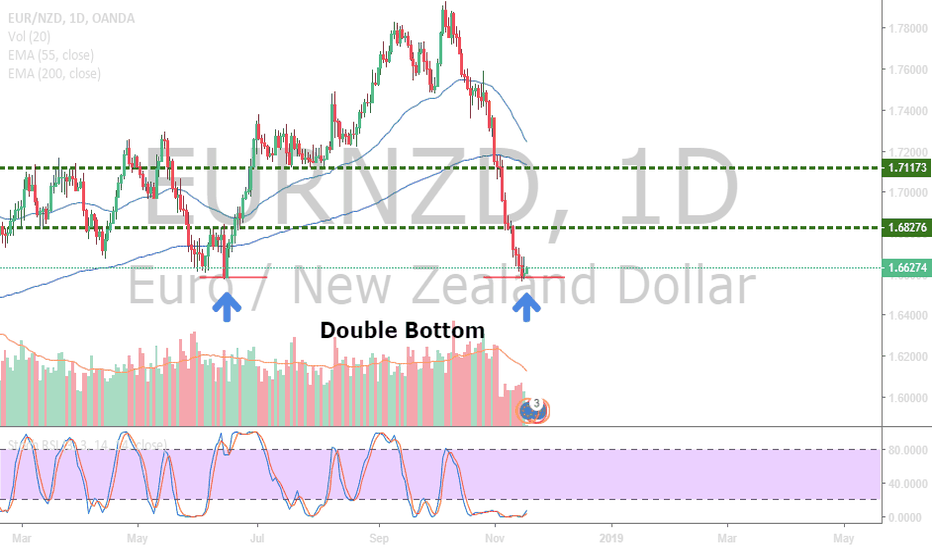 EURNZD: EUR/NZD Double Tap