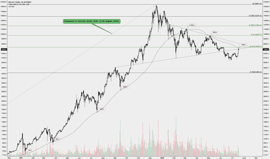 BTCUSD: Bitcoin symmetrical triangle, 128MA and Fibonacci