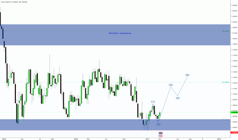 EURUSD: probable weaker dollar