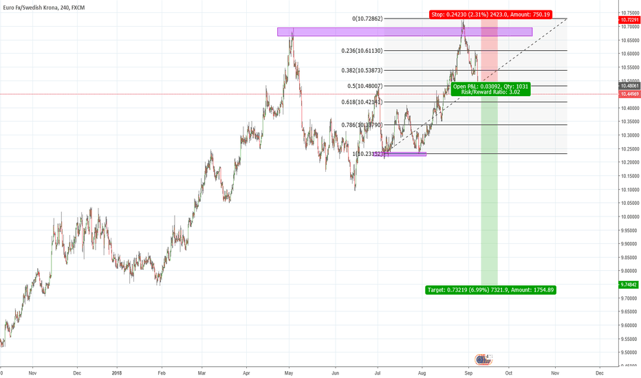 EURSEK: Double top validation. Great Sell opportunuty.