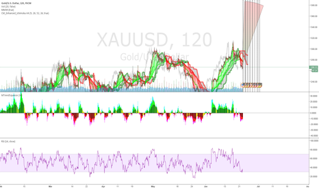 "XAUUSD: Something Strange Emerges When Looking Behind The ""Brexit"" Booki"