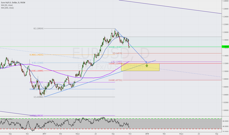 EURUSD: Posible largo en diario