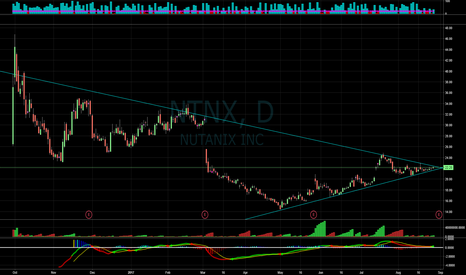 NTNX: NTNX going to break out!