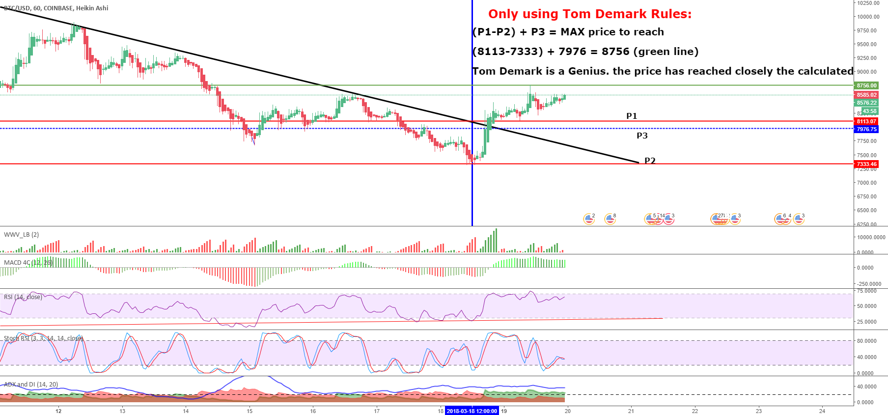 Tom Demark max price calculation,will start a retracement again?