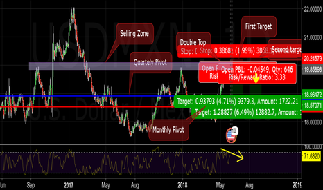 USDMXN: Price is making a Double Top at a selling zone...